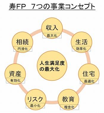 7つの事業コンセプト